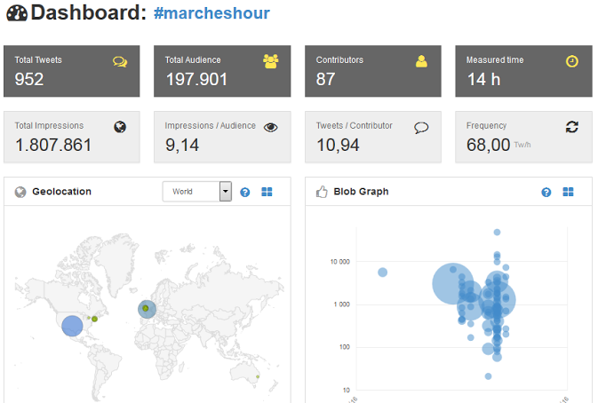 #MarchesHour stats - 1.8 million impressions