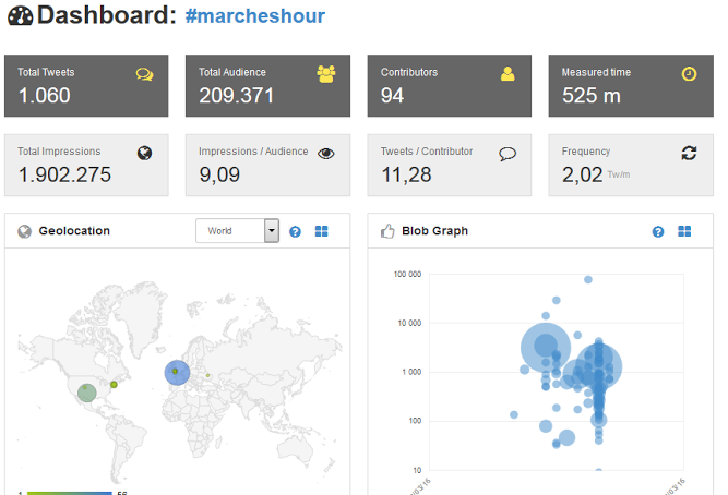 MarchesHour 2nd of March - 2 million impressions